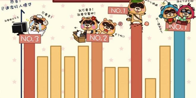 十二星座同情心指數-排行榜 - 星座小熊-布魯斯